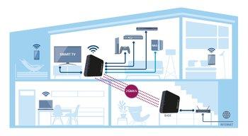 Das GigaGate Starter Kit besteht aus zwei Geräten: Base und Satellite. Zwischen Base und Satellite wird ein hoch-performantes WLAN-Netz mit einer maximalen Übertragungsgeschwindigkeit von 2 Gbit/s aufgespannt.