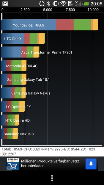 HTC One Quadrant Benchmark