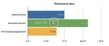 iPod touch (4. Gen.)