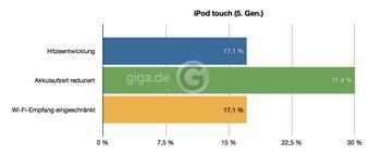 iPod touch (5. Gen.)