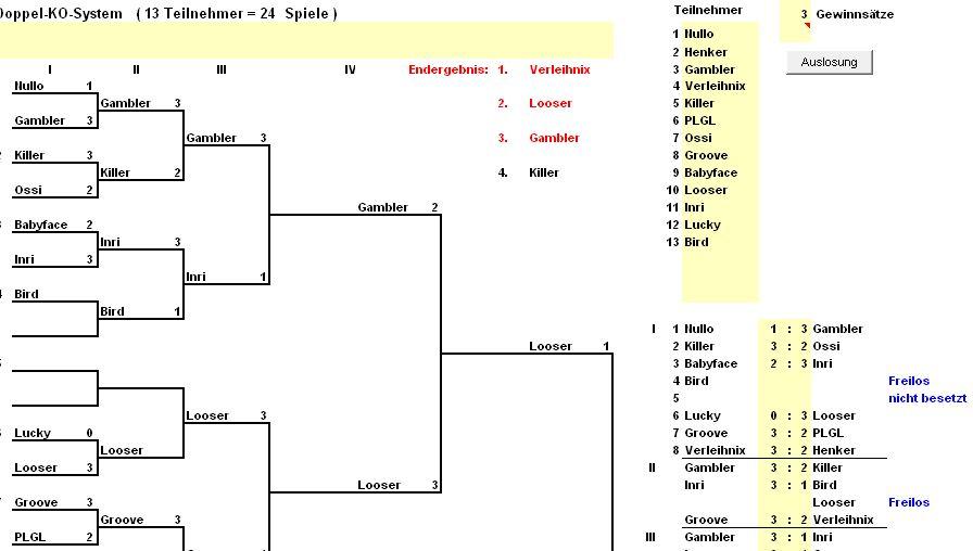 tennis tabelle