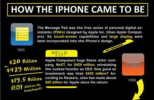 Infographic: Die Geschichte des iPhones