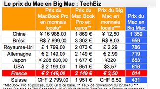 Internationale Preisdifferenzen: MacBook Pro in Big Mac