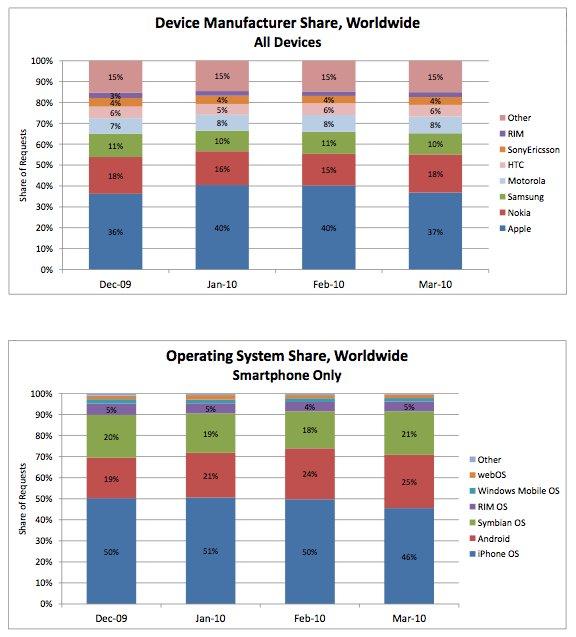 AdMob: iPhone OS auf fast 50 % der weltweit benutzten Smartphones