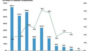 Morgan Stanley: iPad-Verkäufe lassen Netbook-Markt einbrechen