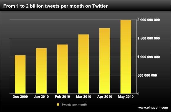 Tweet-Flut erreicht neuen Höchsstand