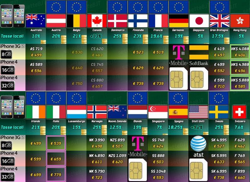 Entsperrt: iPhone 4 ohne Netlock in der Schweiz