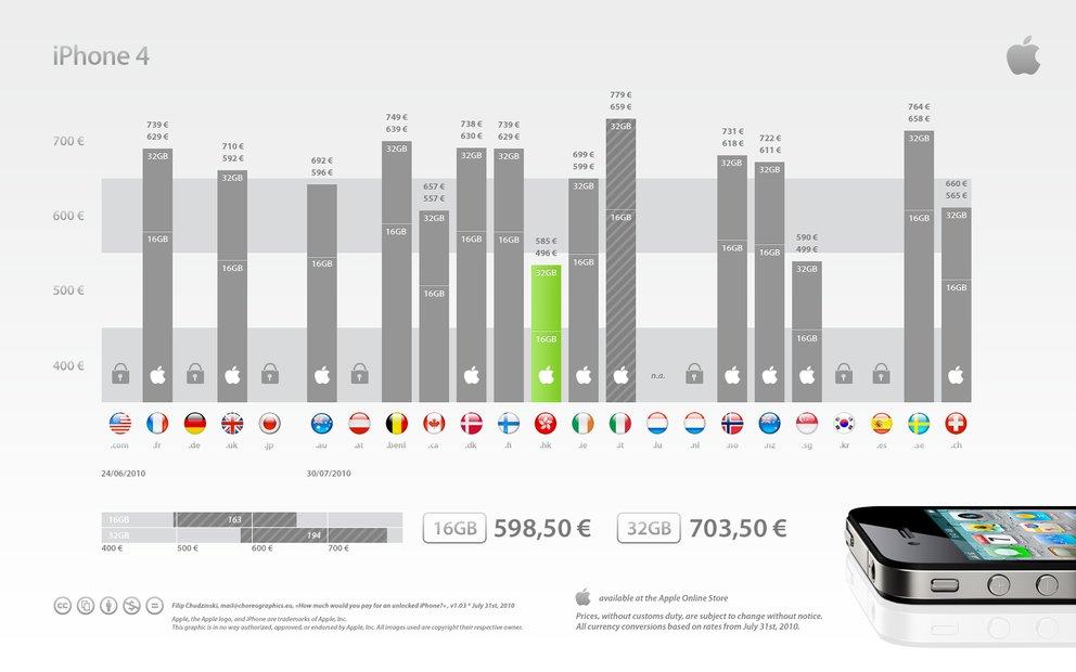Das iPhone 4 Unlocked kostet in Hong Kong am wenigsten, in Italien am meisten