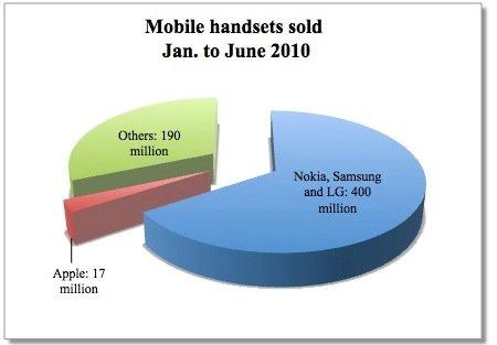 Statistik: Gewinn- und Verkaufszahlen der größten Mobiltelefonhersteller
