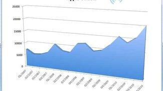 Q4/2010: Zahlen, Fakten, Hintergründe