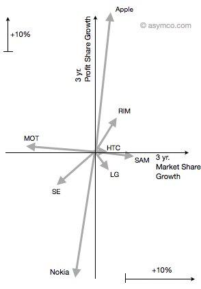 Apple Markt- und Gewinnquote als Vektorgrafik