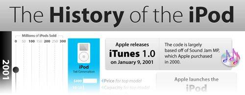 Die Geschichte des iPods