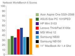 MacBook Air im Test gegen Windows-Netbooks und Ultraportables