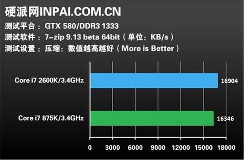 CPU Sandy Bridge: Gemischte Leistung