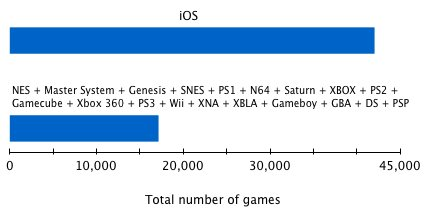 Spieleplattformen im Vergleich