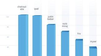 Apple-Produkte weit oben bei beliebtesten Google- und Twitter-Themen 2010