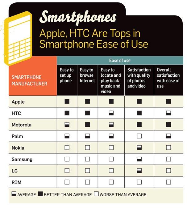 Benutzerfreundlichkeit: Apple weit vor Konkurrenz