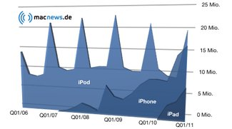 Apple-Quartalszahlen Q1/2011: Erneutes Rekordergebnis