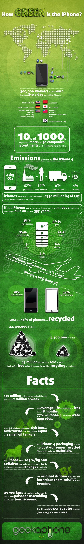 Wie Grün ist ein iPhone?