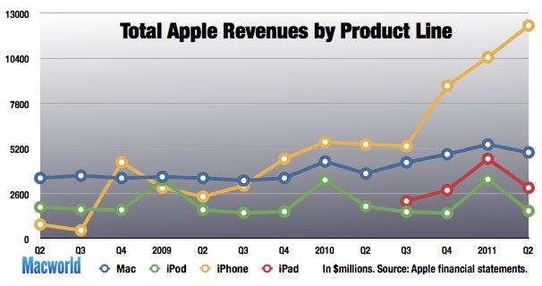 Apples Geschäftszahlen Q2 2011: Erneute Rekordergebnisse