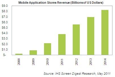 App Markt: In 2011 mehr als drei Viertel für Apple
