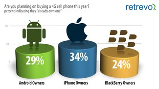 4G oder nicht 4G: Ein Drittel der iPhone-Besitzer liegt falsch