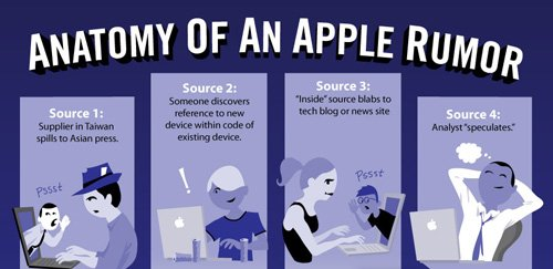 Anatomy of Apple Rumors