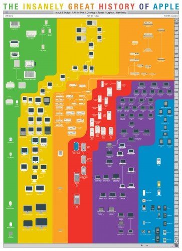 History of Apple Infografik