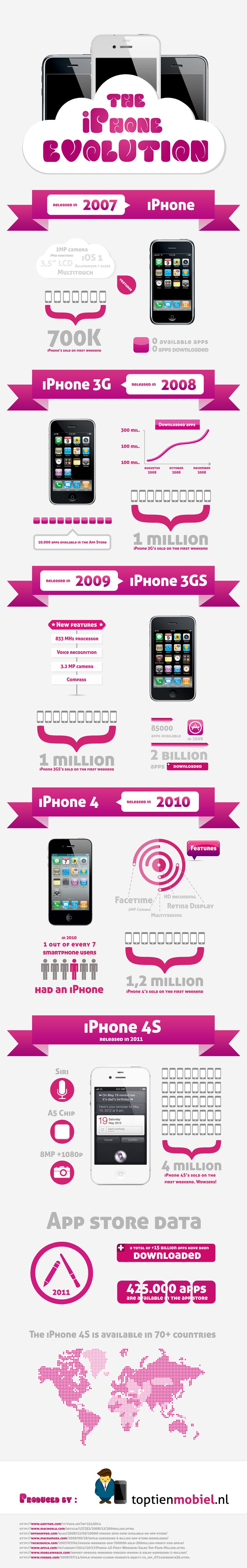 iPhone Evolution
