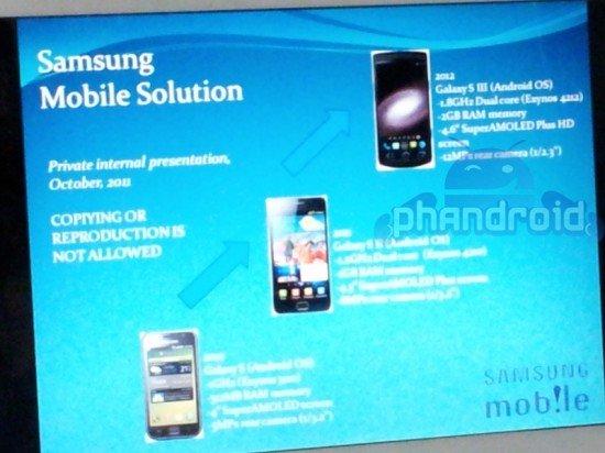 Samsung Galaxy S3: Erste Infos aufgetaucht