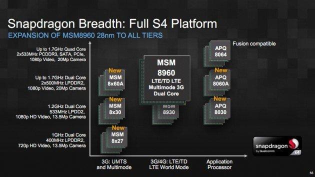 Qualcomm kündigt neue Snapdragon S4 Chips an