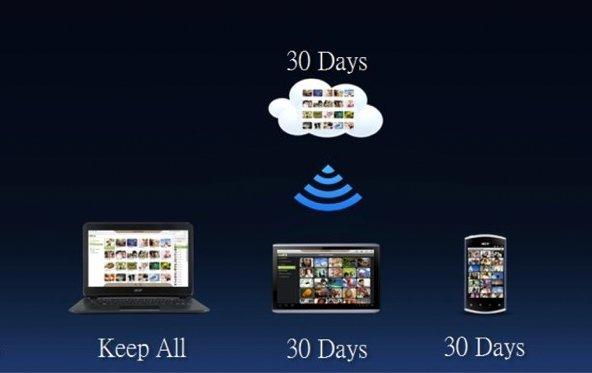 Zufällige Gemeinsamkeiten: AcerCloud und PicStream