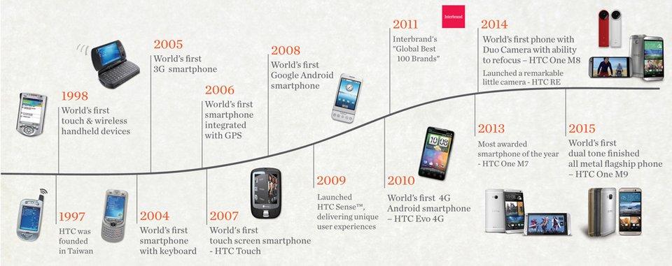 Die HTC-Zeitlinie. Bildquelle: HTC.
