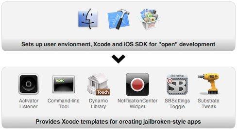 iOSOpenDev: Open-Source-Projekt für Cydia-Entwickler