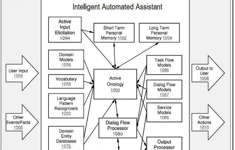 Siri: Patentantrag benennt potentielle Einsatzgebiete