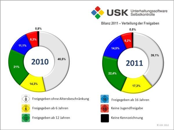 USK: Rund 2700 Prüfungen im Jahr 2011