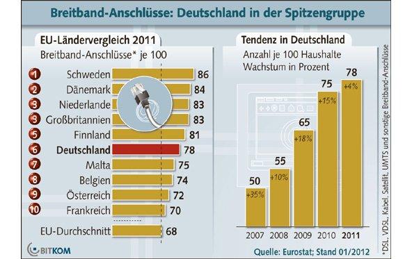 Internet mit 50 MBit/s für 75 Prozent der deutschen Haushalte