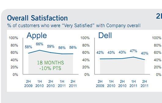 Apple und der Telefonsupport: Es könnte besser sein