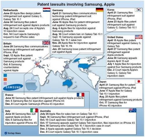 Samsung vs Apple - Karte