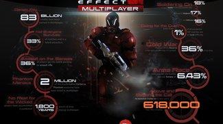 Mass Effect 3: Statistiken zum Multiplayer-Modus
