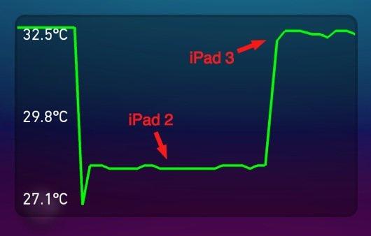 iPad 3: Displayhelligkeit hat Einfluss auf Gerätetemperatur