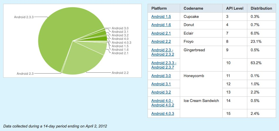 Android Statistik