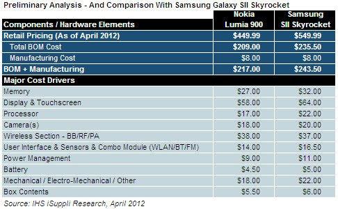 Liste der Herstellungskosten vom Lumia 900