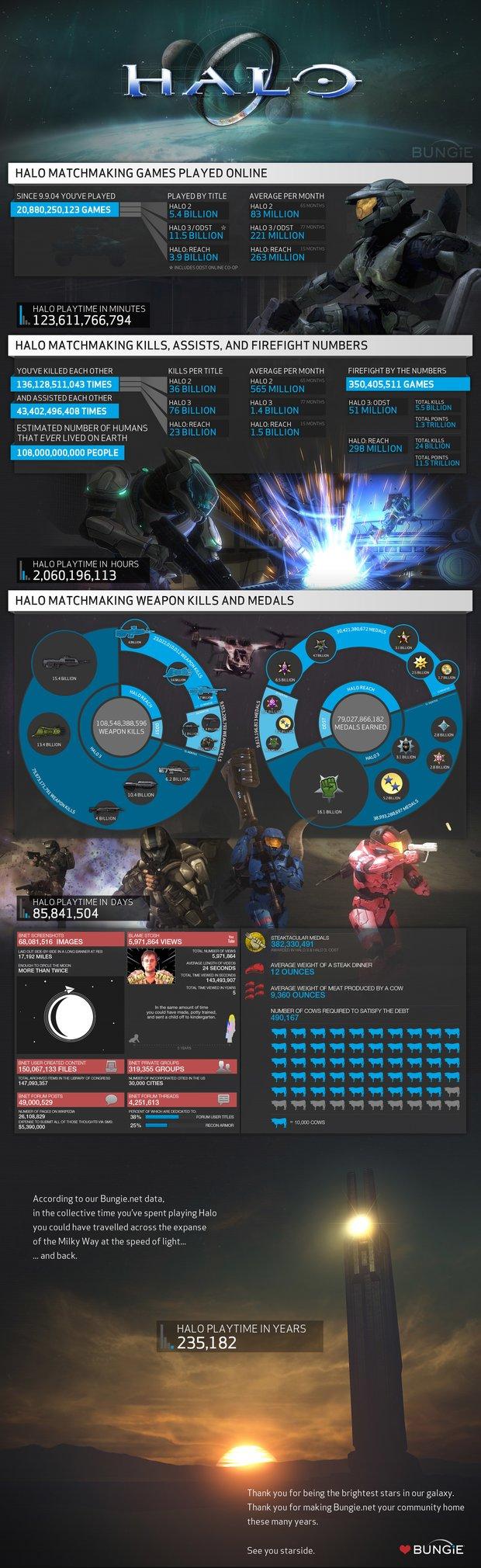 Halo: Bungie endet Support für Statistiken