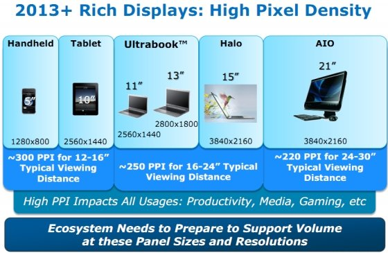 """Ivy-Bridge-Grafikchip bietet genug Leistung für """"Retina Display""""-MacBooks"""