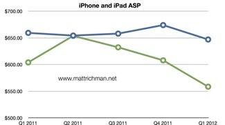 iPad 2: Günstigerer Preis sorgt für Beliebtheit bei neuen Käuferschichten