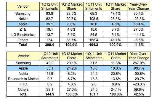 Handy- und Smartphone-Weltmarkt: Apple mit 8,8 und 24,2 Prozent