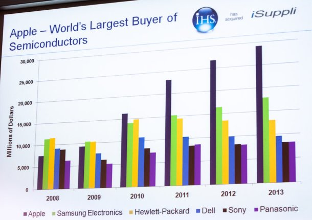 Apple ist weltweit größter Chips-Abnehmer