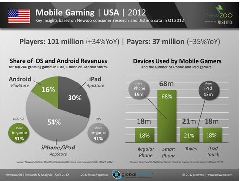 Mobil-Spiele: 84 Prozent des Umsatzes in den USA für iOS-Games