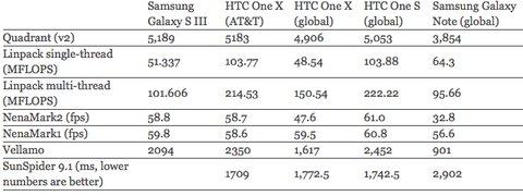 samsung galaxy s3 benchmark